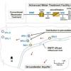研究人员发现地下水中普遍存在抗生素抗性基因
