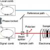 利用双梳子光谱技术开发磁光效应测量装置