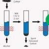 化学家提出了使用微波辐照提高燃油质量的新方法