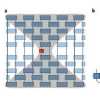 使用矩阵乘积运算符访问量子系统中的加扰