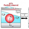 研究人员开发出一种新方法来去除太阳能电池板上的灰尘