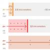 迄今为止 科学家对硅的导电性进行了最敏感的测量