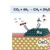 新方法在低温下将二氧化碳转化为甲烷