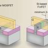 科学家将FinFET的鳍片宽度缩小到接近物理极限