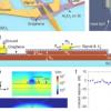 硅-石墨烯混合等离子波导光电探测器超过1.55μm
