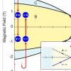 拓扑超导体中破坏的时间反转对称性的证据