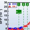 揭示了超熵下高熵合金的多阶段变形过程