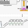 科学家开发出新技术来刺激血球菌中的生物量和虾青素积累