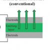 嵌入纺织纤维的多重发光设备可用于未来的可穿戴设备