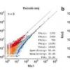 科学家找到了一种改进差异基因表达分析的实用方法