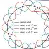 圆偏振光脉冲的螺旋度的超快速切换