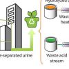尿液中养分的可持续回收