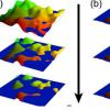 在3D拓扑材料中转生了量子霍尔效应