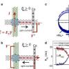 石墨烯异质结构中的高效电荷自旋互变