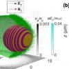 科学家提出了自旋滤波器方法 用于在等离子体尾波场中极化电子加速