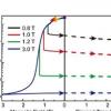 研究人员发现了复杂氧化物中电子相分离现象的物理成因