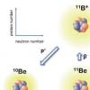 硼11中接近阈值质子发射共振的位置