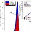 氧化铝晶体经过紫外线辐射传感器测试