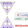 通过聚阳离子取代诱导的NLO功能基序排序获得的广谱NLO材料