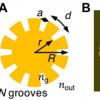 将光的轨道角动量传递给超材料中的等离激元激发