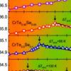 研究人员发现金属间化合物Cr-Se-Te化合物具有较大的线性负热膨胀