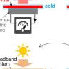 冷却机制增加了自供电户外传感器的太阳能收集