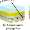 通过将光转换为声音来检测隐藏的纳米结构