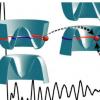 物理学家介绍了固态系统中电子光学的新机制
