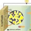 如何为高级Li-S电池阴极设计多孔碳材料