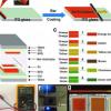 锌基电致变色器件可实现透明的无机多色显示器