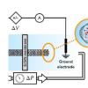 机械活化的离子迁移穿过个位数碳纳米管