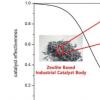 合理设计分层沸石 以获得更好的扩散和催化剂效率