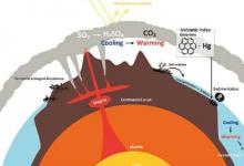 大火山喷发造成最大的生物灭绝