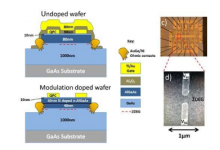 消除随机掺杂可以实现量子器件的可重复生产