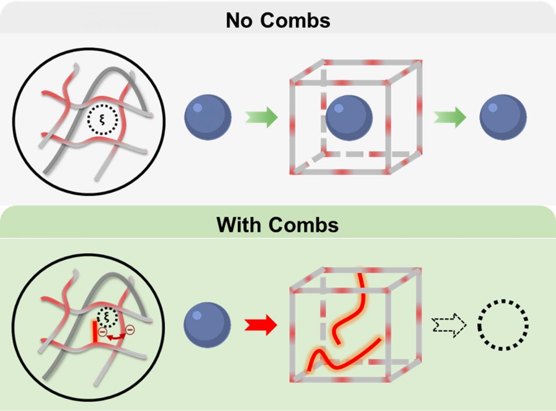 水凝胶可以制成持久的葡萄糖监测植入物