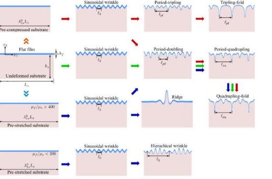 科学家精确预测双层中多周期模式的复杂演变