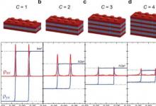 量子绝缘体为电子创造了多道高速公路