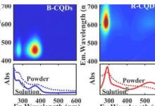 科学家发现荧光碳量子点中的绝缘体到半导体的过渡