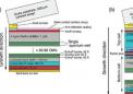 量子阱可实现创纪录效率的两结太阳能电池