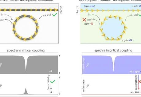 拓扑绝缘体将性能突破到波导谐振器系统中