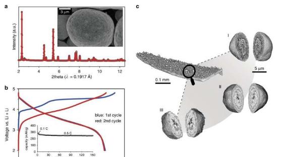 富锂层状阴极中取决于深度的化合价分层