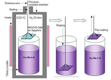 开发用于生长高质量氮化镓晶体的新技术