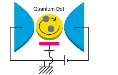 纳米材料理论描述了量子点中强相关的电子