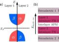 研究人员通过铁电控制实现A型反铁磁体的半金属性
