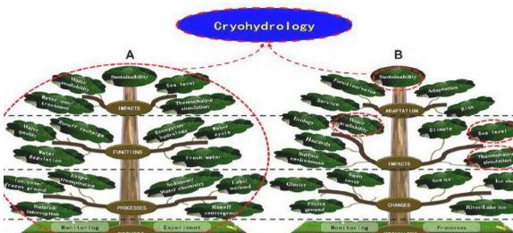 科学家总结了低温水文学的水文基础和学科体系